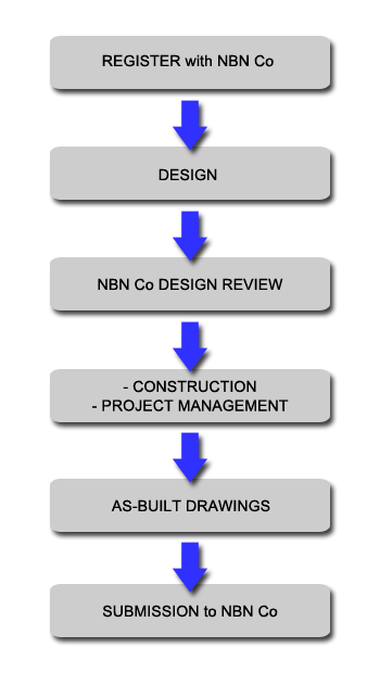 G3-Design-Flow-Diagram-NBN