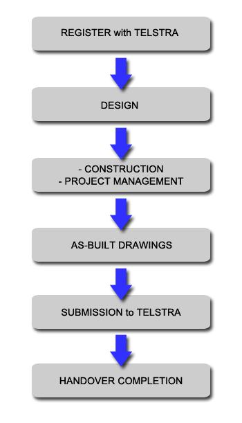 G3-Design-Flow-Diagram-Telstra